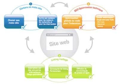 Kreatic vous fait apparaître sur les moteurs de recherche grâce à sa méthode acquise au cours de plusieurs années d'expertise.